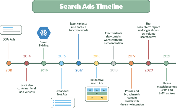 Search Ads timeline - transparant